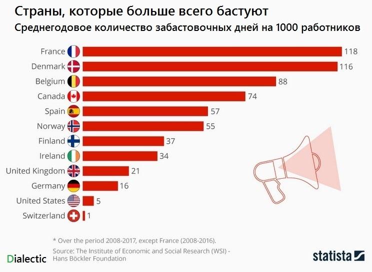 В каких странах чаще происходят забастовки