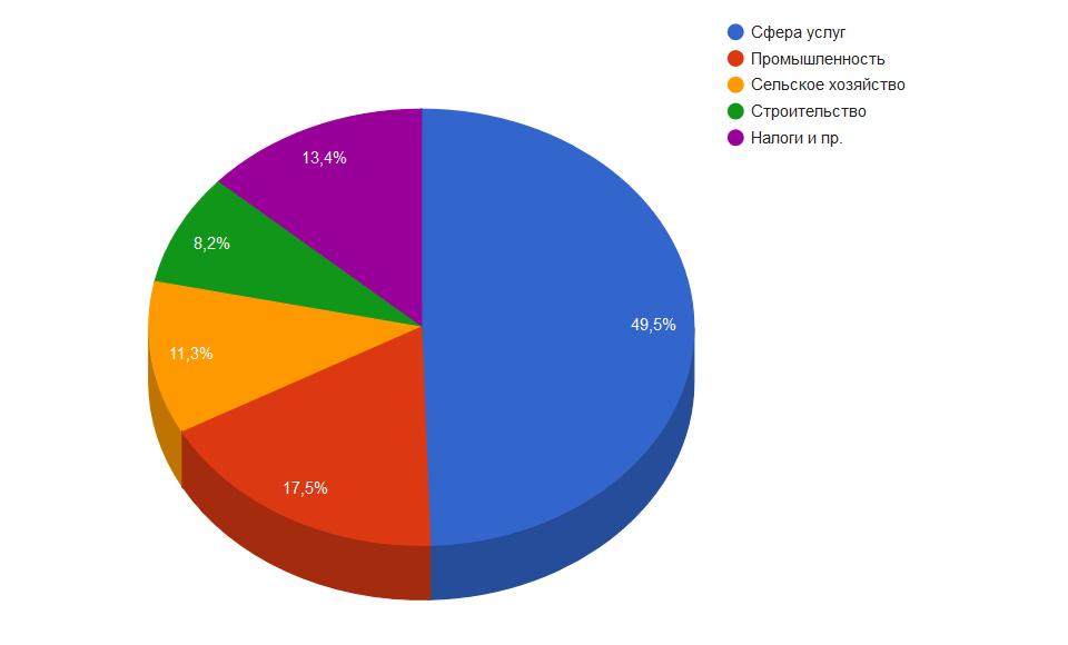 Структура ВВП Кыргызстана на 2018 год, данные Нацстаткома КР