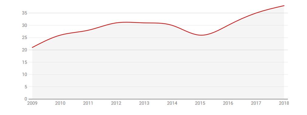 Денежные переводы мигрантов в процентах от ВВП за последние 9 лет